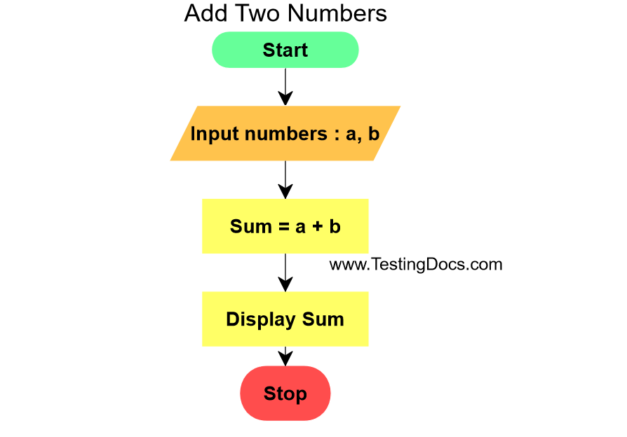 Add Two Numbers Flow Chart