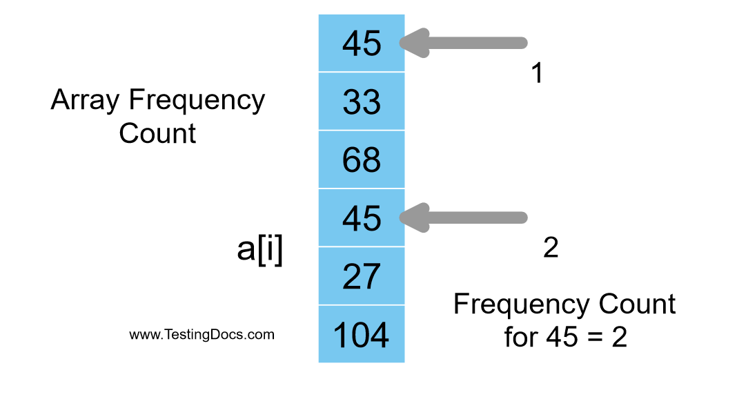 Array Frequency Count