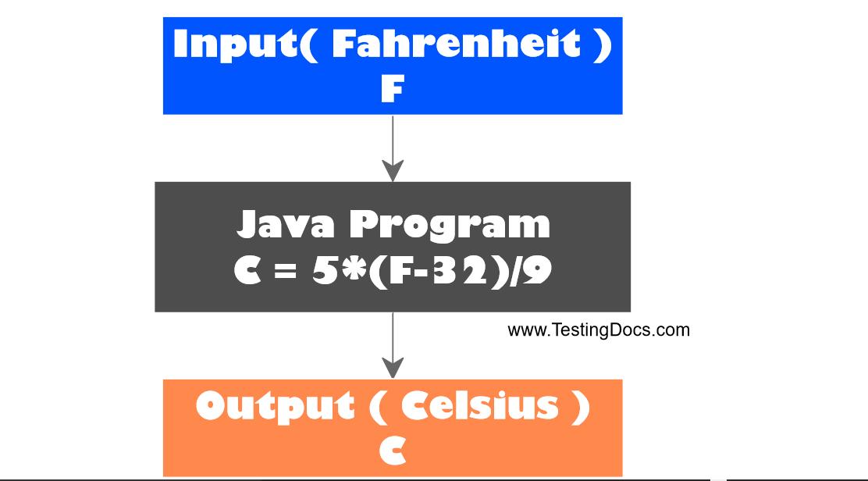 Celsius conversion program