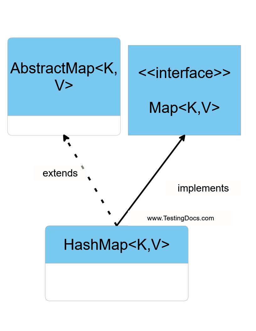 HashMap Class