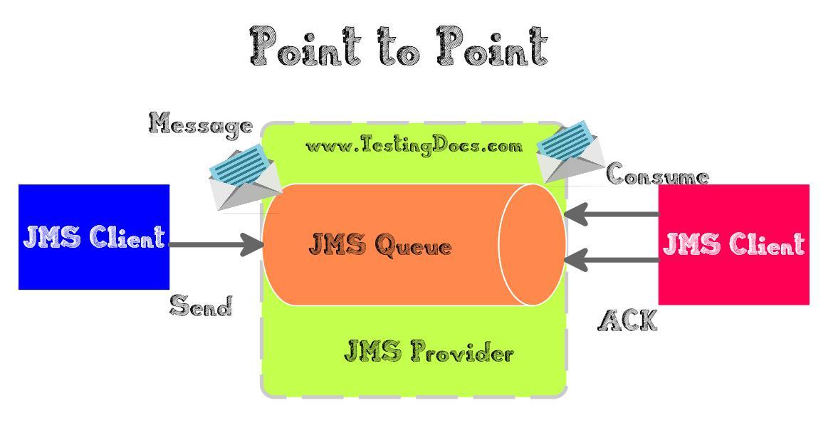 JMS API Point to point