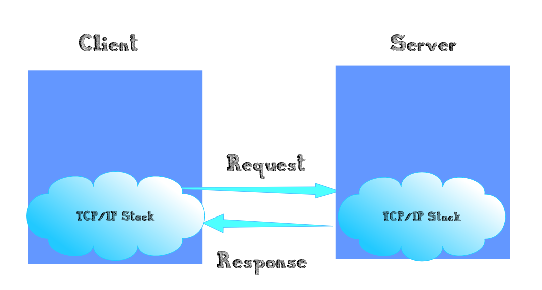 TCP-IP_Stack