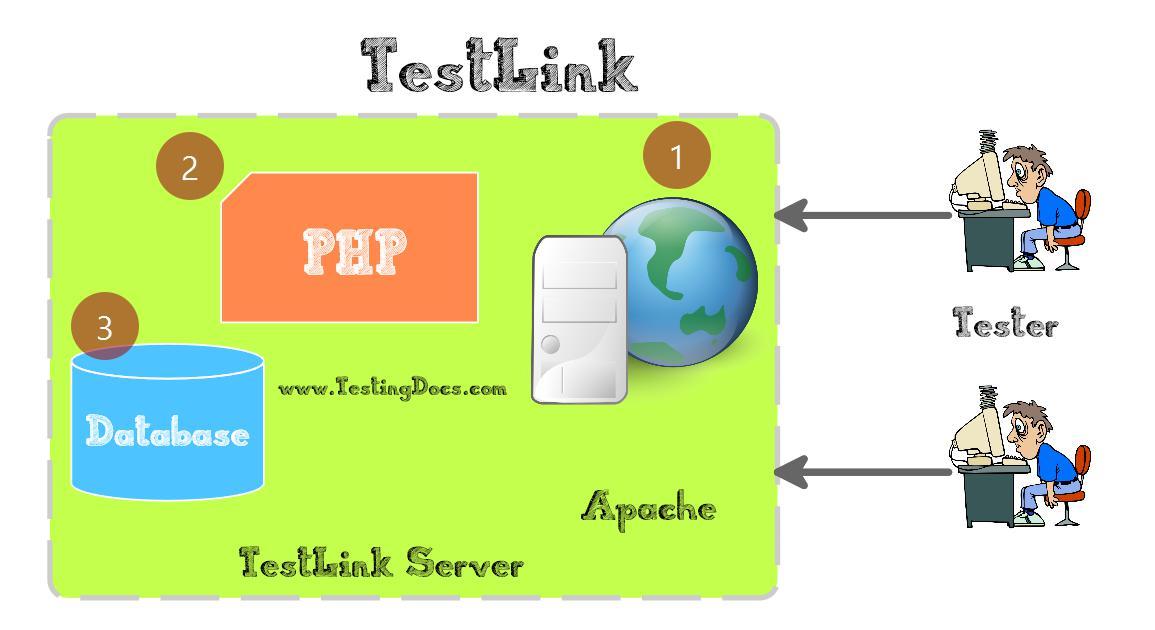 TestLink Server