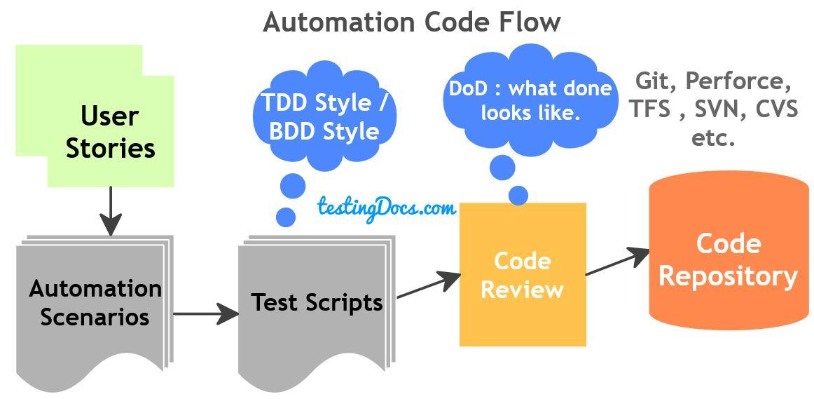 AutomationCodeFlow