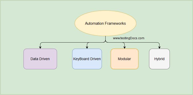 AutomationFrameworks