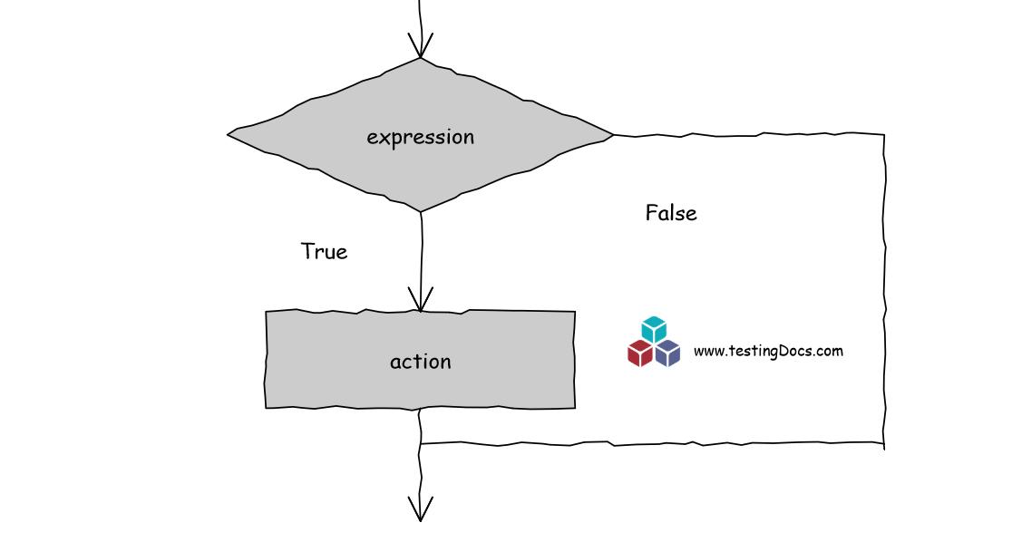 C++ if-else statement