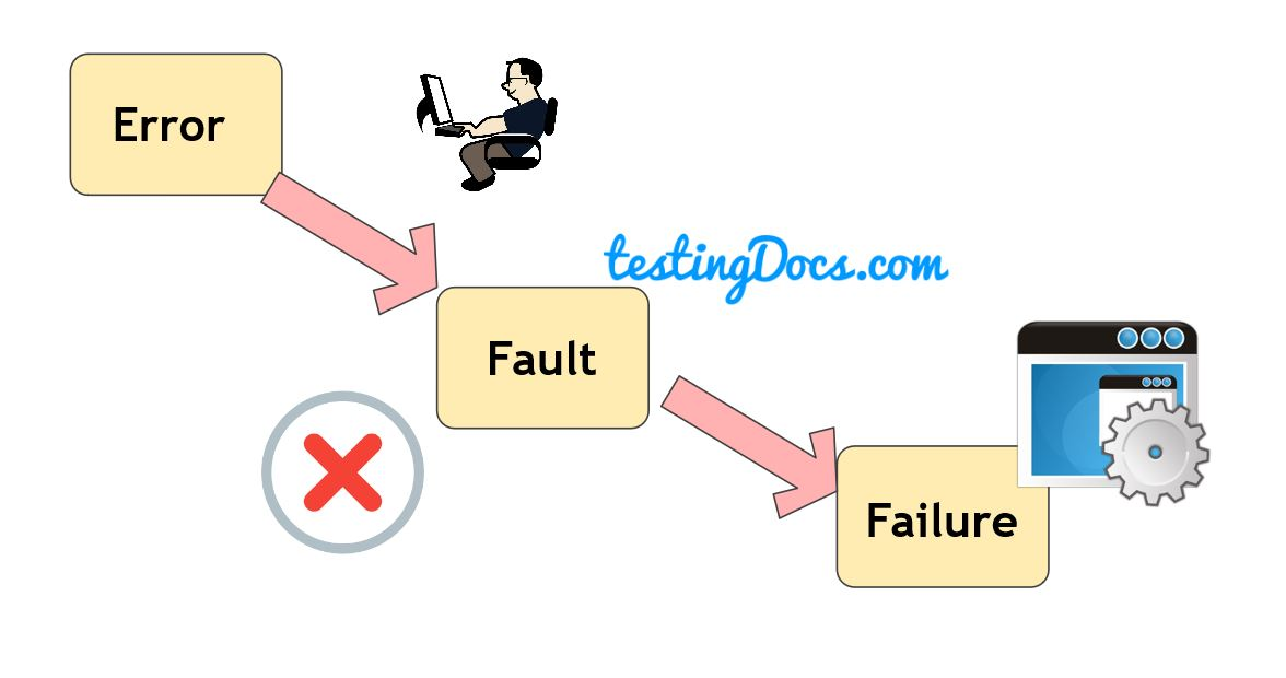 Error-Fault-Failure
