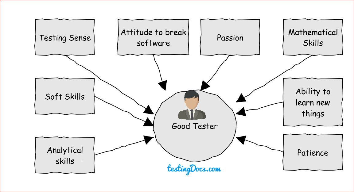 Qualities of Good Tester