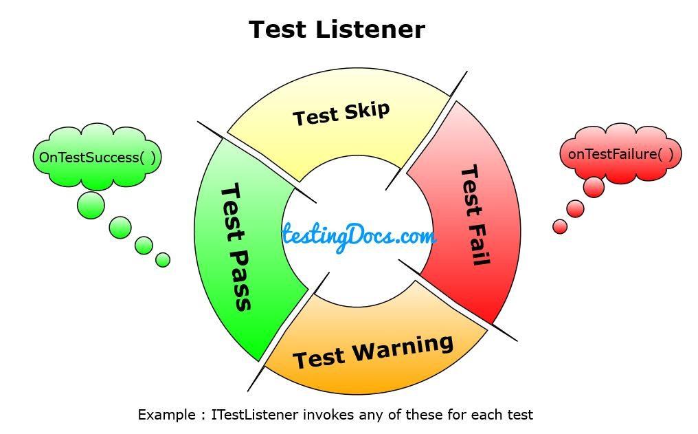 ITestListener_Interface