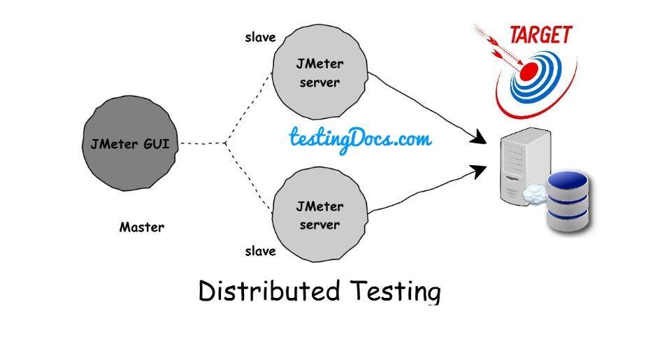 JMeter_Distributed_Testing