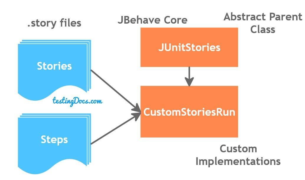 Run JBehave Stories