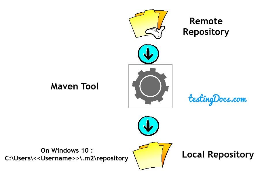 Maven Dependencies, Plugins and Repositories