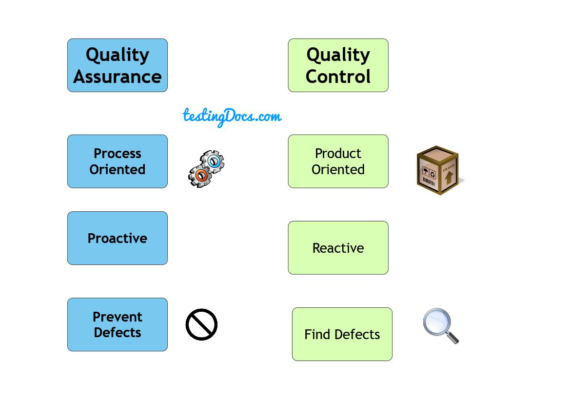 QualityAssuranceVsQualityControl