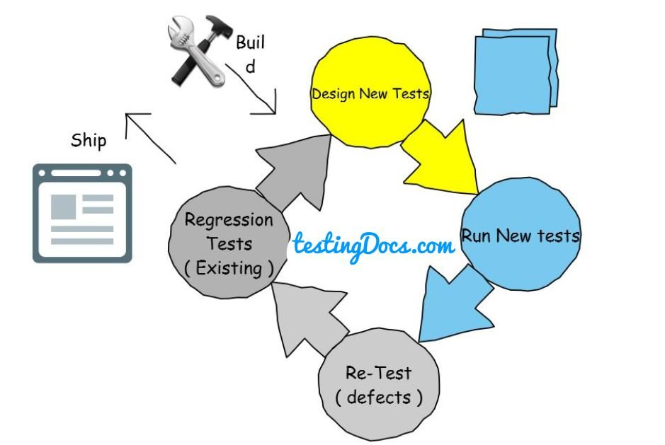 RegressionVs_ReTesting