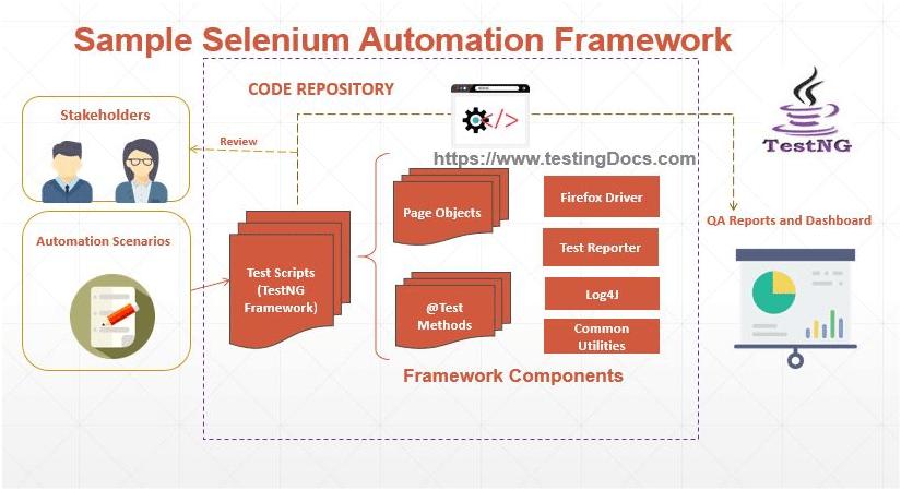 Sample_TestNG_Selenium_framework