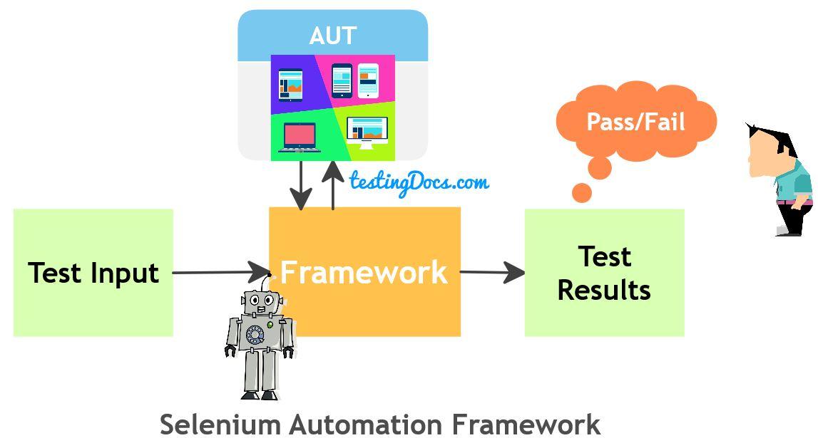 Selenium_Automation_Framework