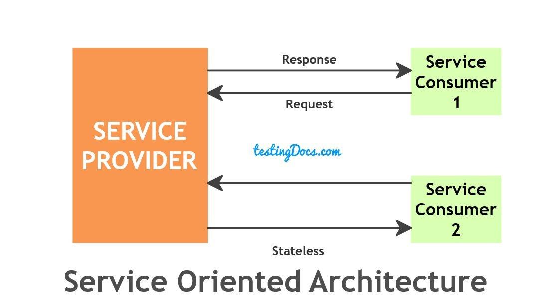 Service_Oriented_Architecture