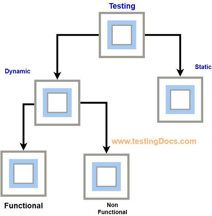 StaticTestingVsDynamicTesting