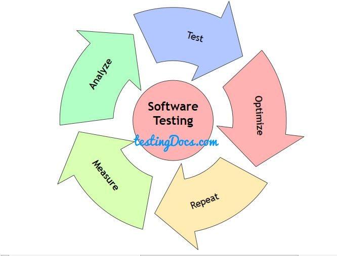 TestingCycle