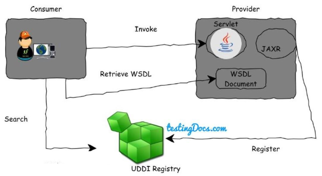 UDDI_Registry