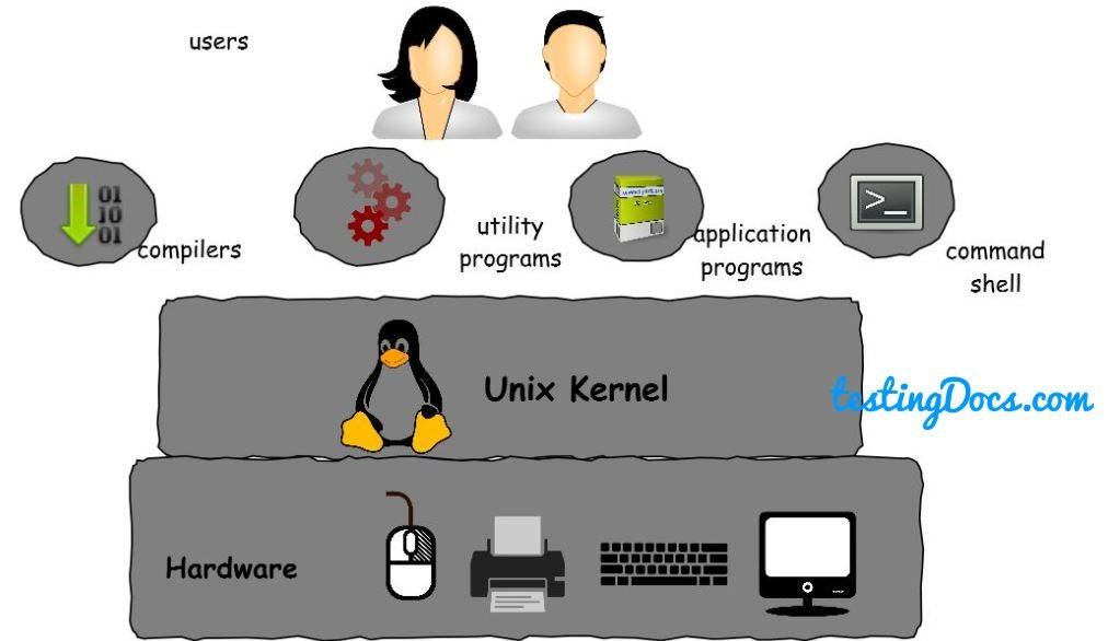 Unix_Operating_System