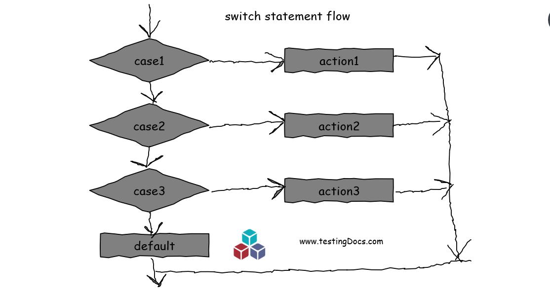 switch statement in C++ program