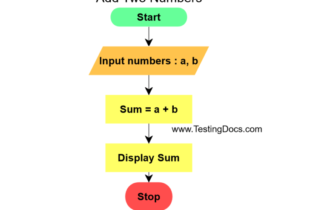 Add-Two-Numbers-Flow-Chart-768x536