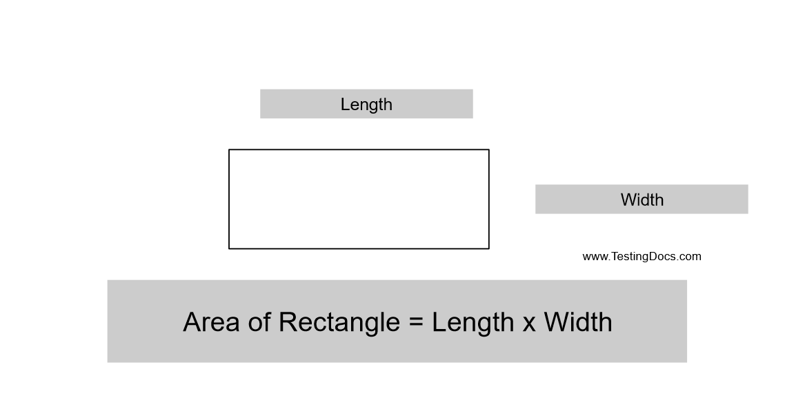 Write a Java program to calculate Area of Rectangle