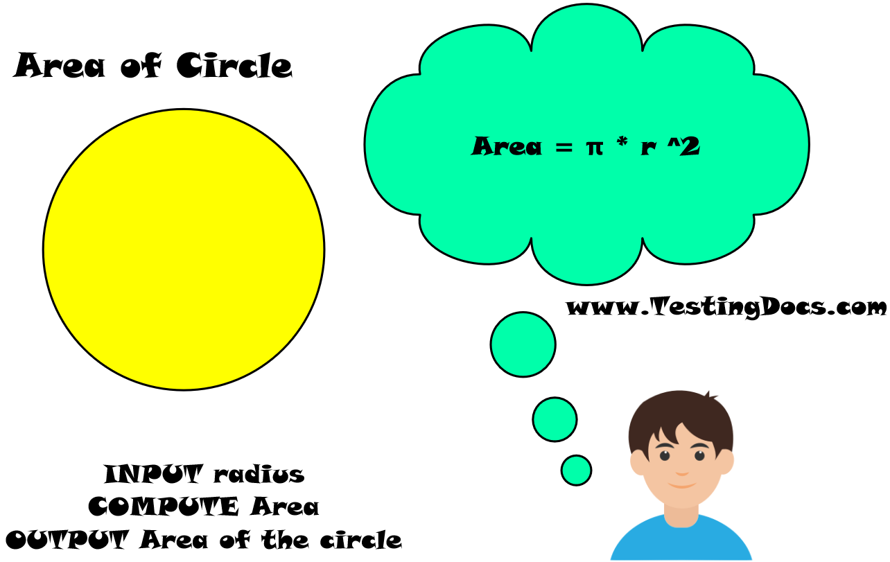 Area of Circle Raptor Flowchart