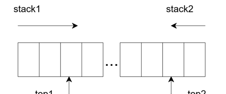Implement-Two-Stacks-in-a-Single-Array-1024x552