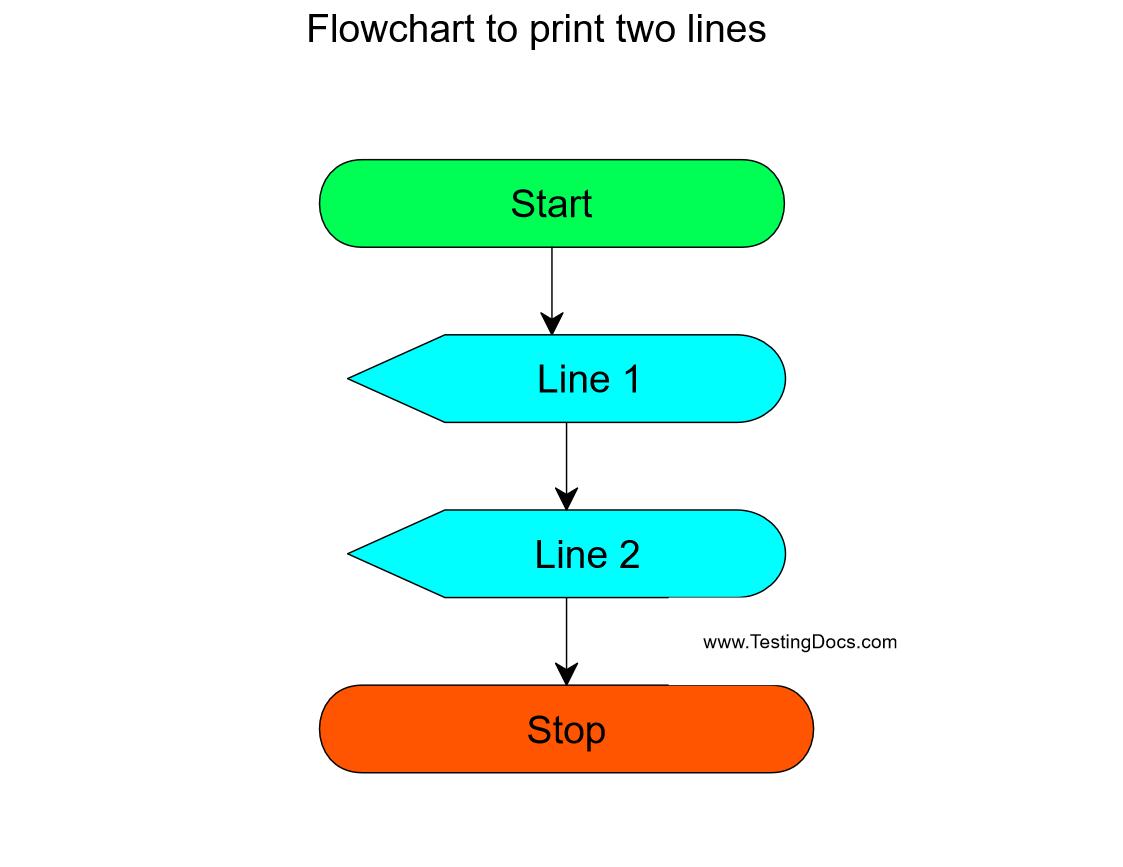 Java program Flowchart