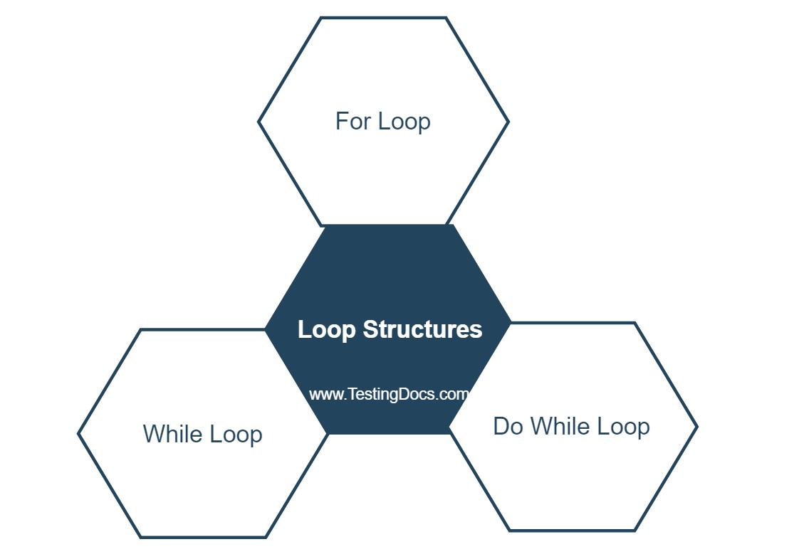 Loop Structures