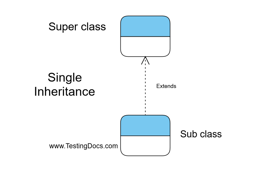 Single Inheritance