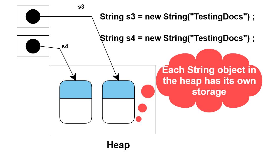 String Object in Heap