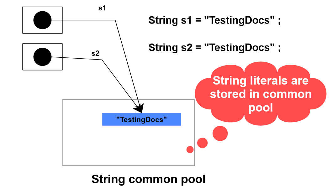 String literal common pool