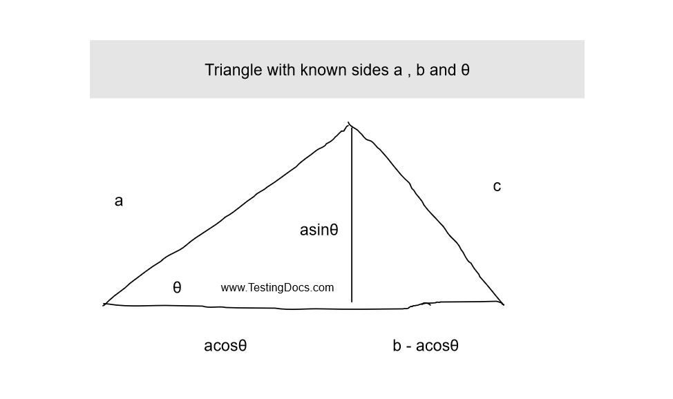 Triangle with known sides a and b