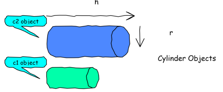 Two Cylinder objects