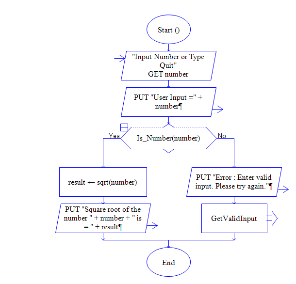 square root of number flowchart