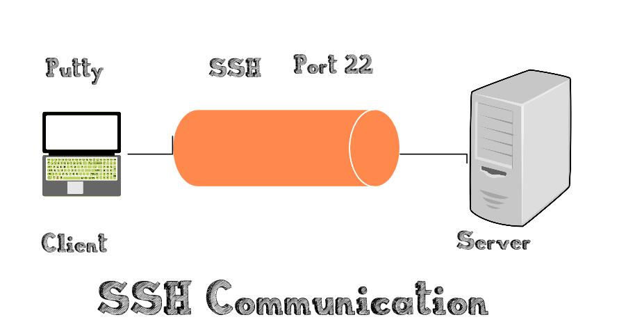 ssh communication