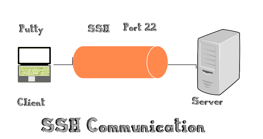 ssh communication