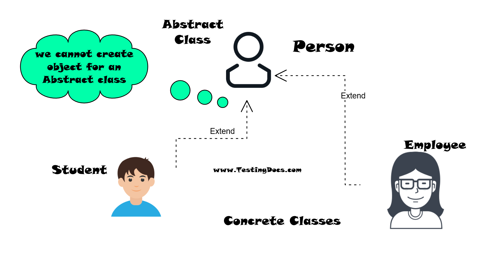 Abstract class vs Concreate Classes