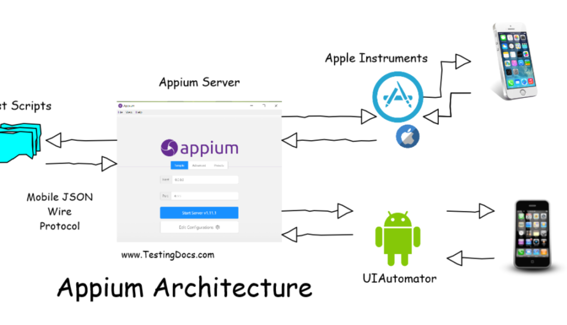Appium Architecture Mobile Automation