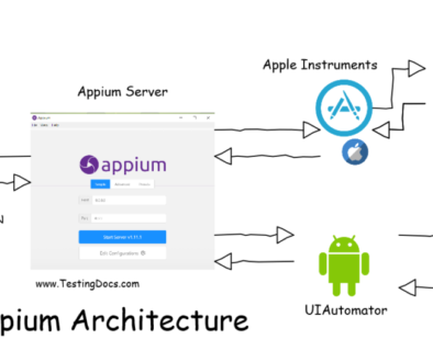Appium Architecture Mobile Automation