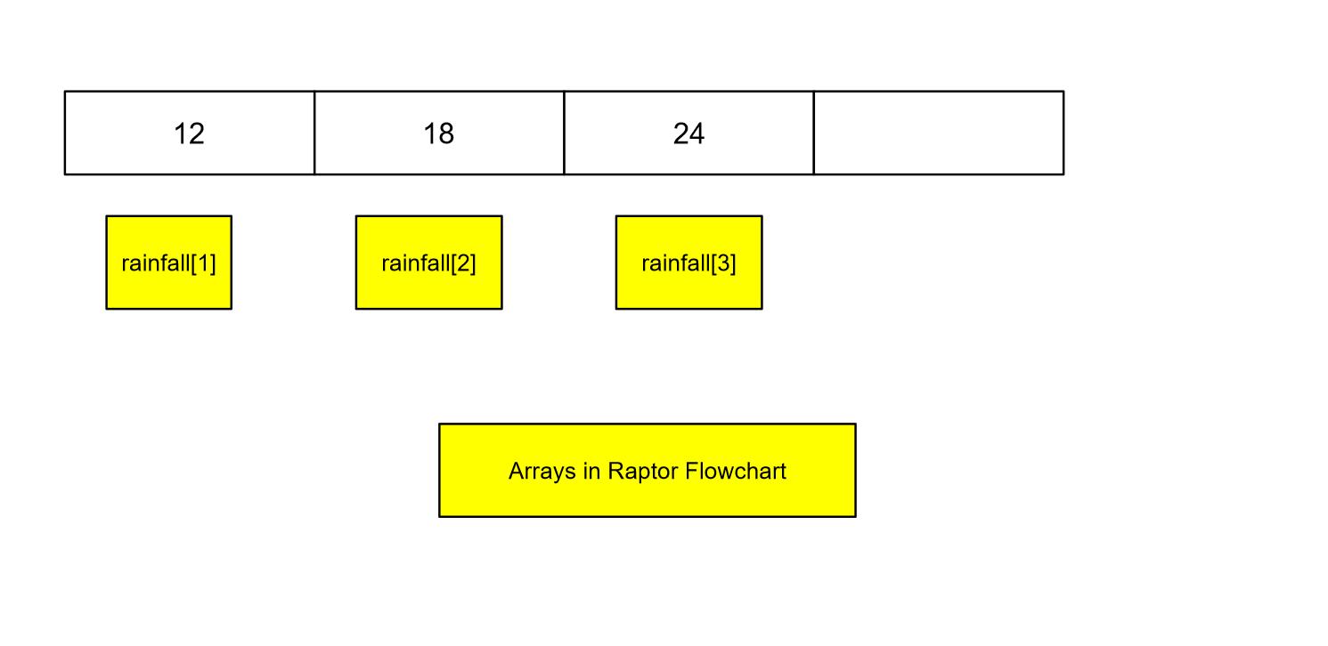 Array in Raptor Flowchart