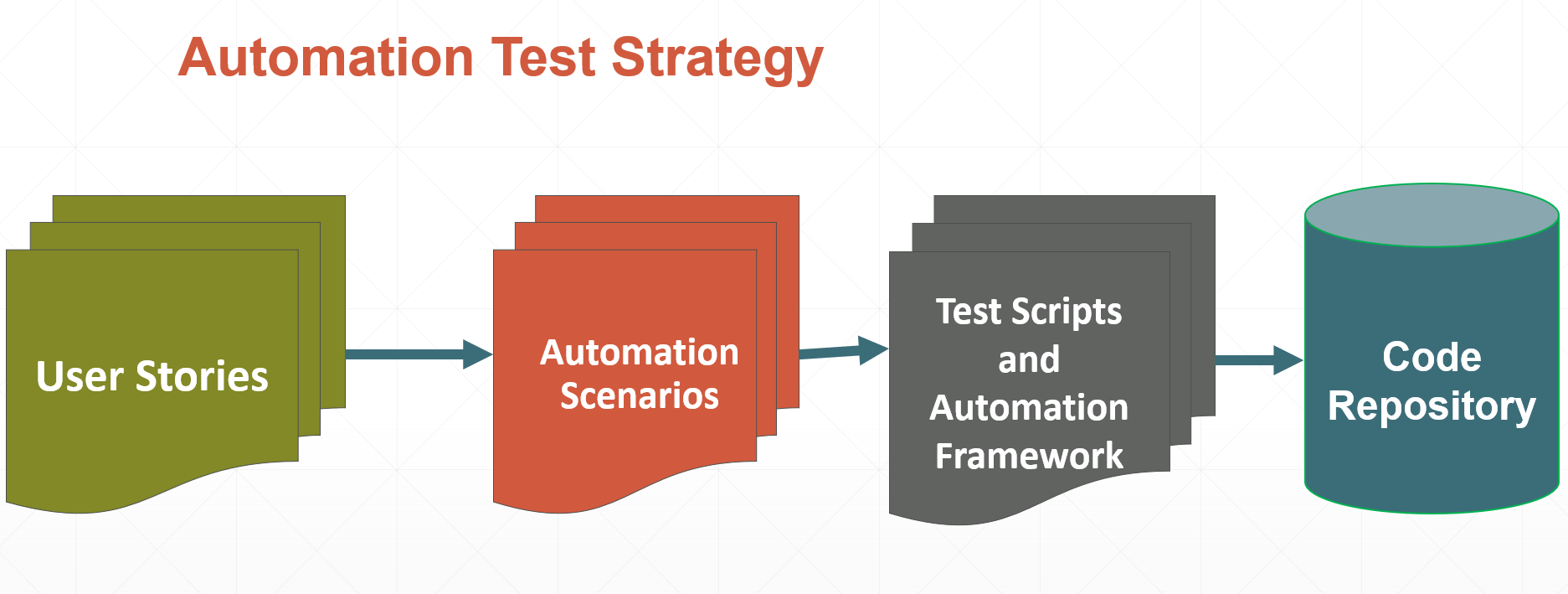 Automation Test Strategy
