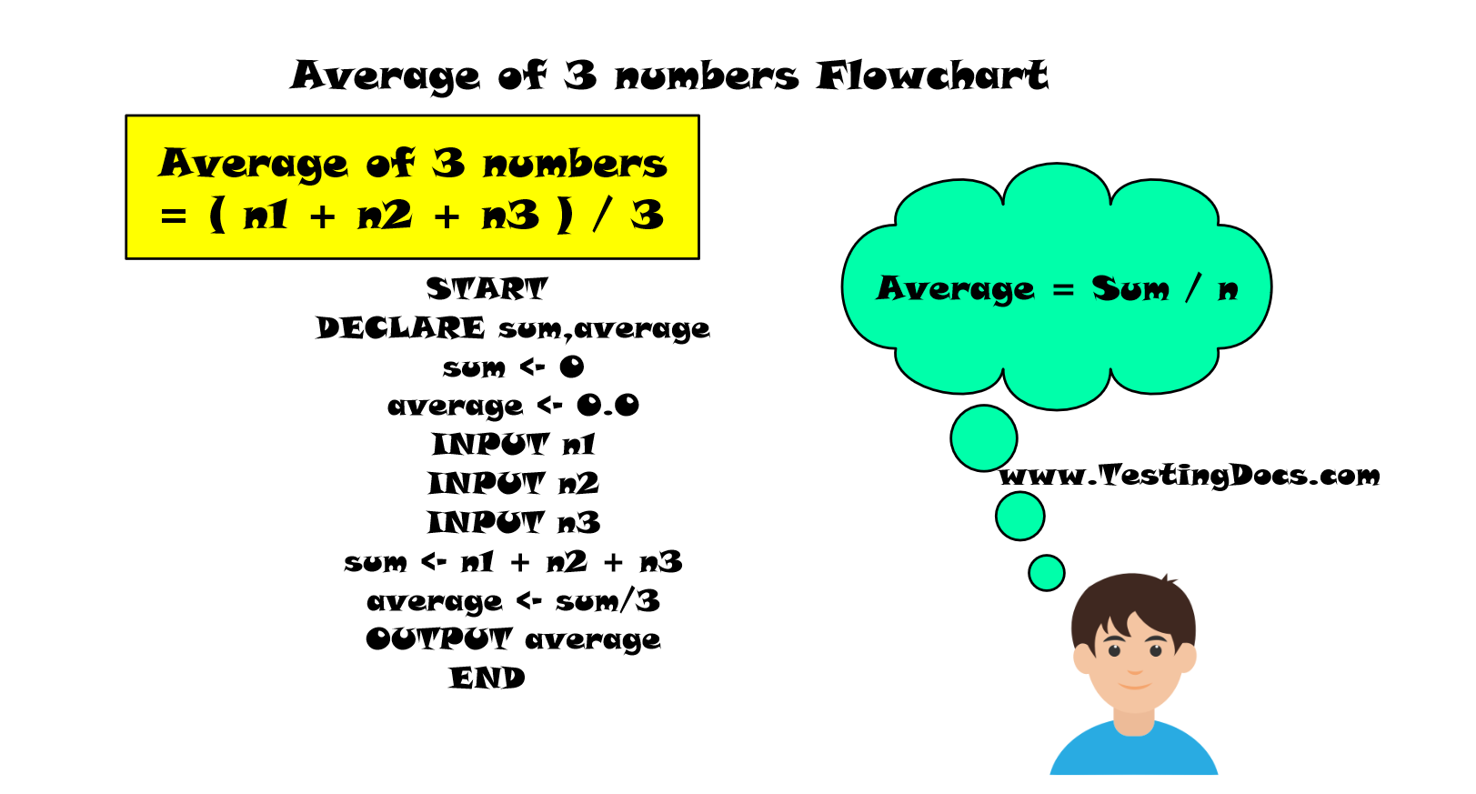 Average of 3 numbers Flowchart Pseudocode