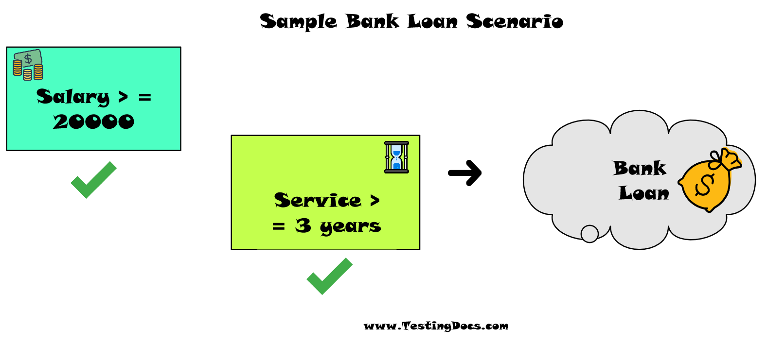 Bank Loan Scenario