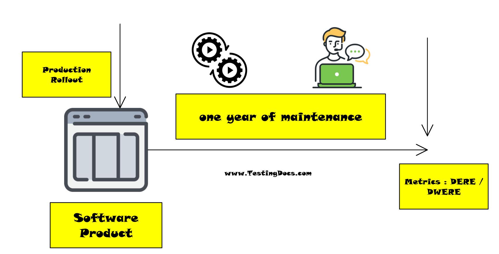 DERE DWERE Software Metrics