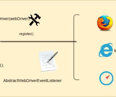 Scrolling webpage using JavaScript | TestingDocs com