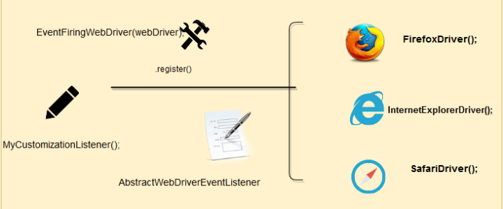 EventFiringWebDriver_Listener
